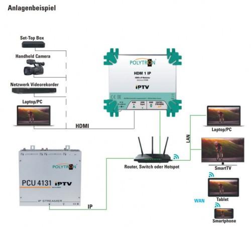 Polytron HDM-1 IP Anlagenbeispiel
