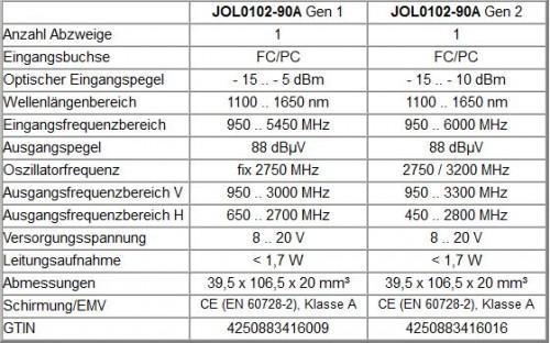 Jultec JOL0102-90 Gen2 Config_a2CSS2 technische-Daten