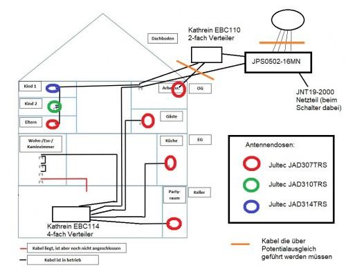 Jultec JPS0502-16MN Unicable-Satanlage-Planung