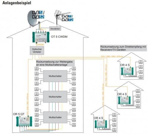 Polytron-Optik-Anlagenbeispiele_OT5CWDM_OR5QT_OR4S