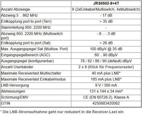 Jultec JRS0502-8+4T technische Daten
