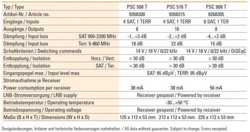 Polytron PSC 508 T technische Daten