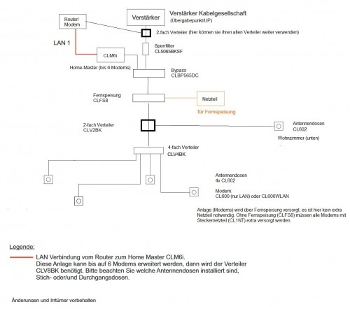 Planung_CoaxLAN_CLM6i_CLFS8_CL602_CLV4BK_Sperrfilter_6-Modems-CL600_CL600WLAN_Forenbeitrag
