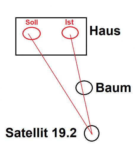 Positionierung-Antennen-grob-Schema.png