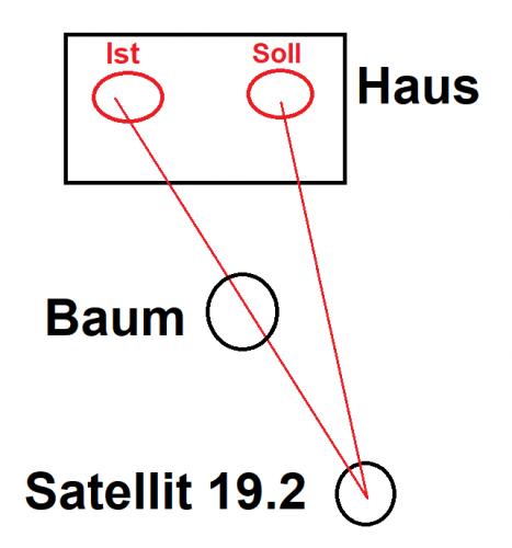 Positionierung-Antennen-grob-Schema_edit.png