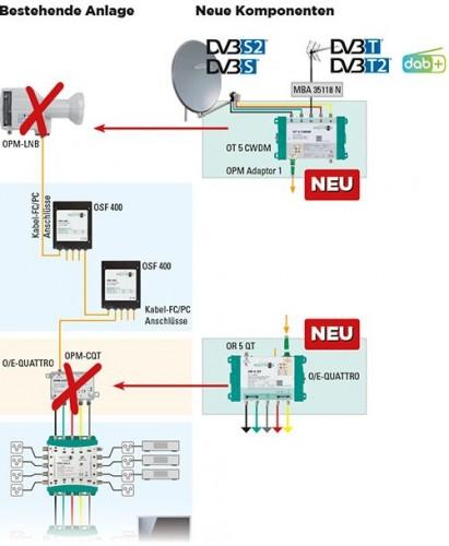 Polytron_Sat-Signaluebertragung-ueber-Glasfasterkabel-optisch_CWDM-System_OT5CWDM_1.jpg