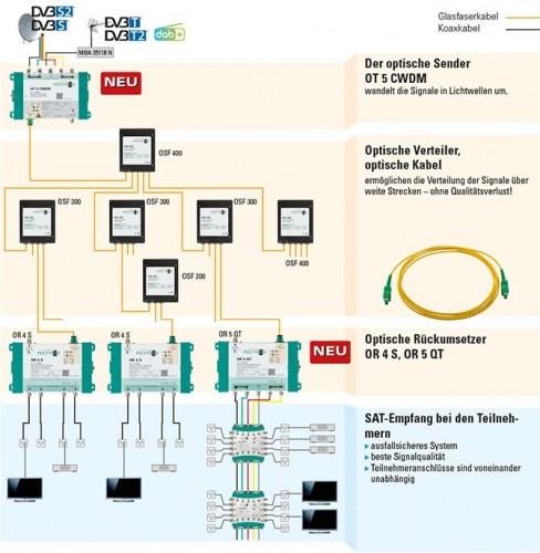 Polytron_Sat-Signaluebertragung-ueber-Glasfasterkabel-optisch_CWDM-System_OT5CWDM_2.jpg