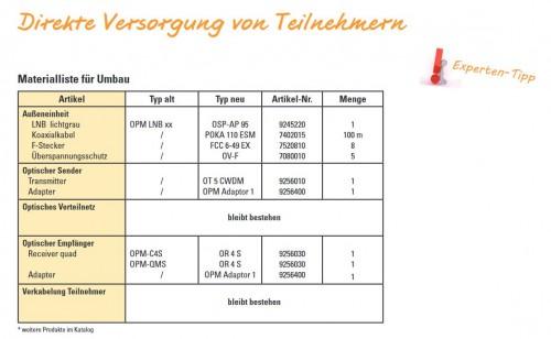 Direkte Versorgung von Teilnehmern (Quad-LNB Umsetzer)