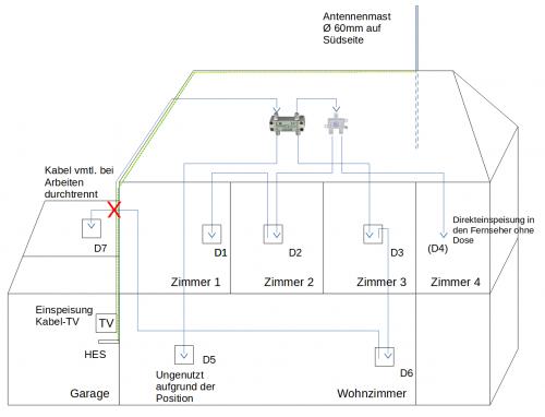 Zeichnung über den IST-Zustand der aktuellen Verkabelung (DVB-C ) im Haus