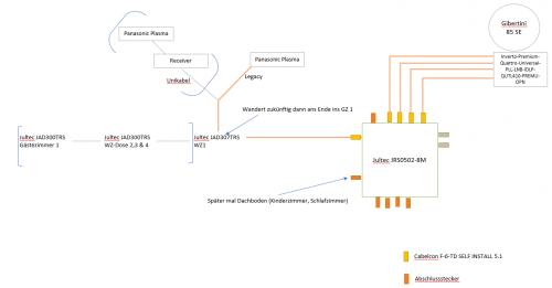 Skizze_legacy_betrieb_zukünftig_unicable_Betrieb.png