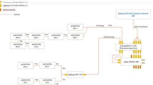 Skizze2_legacy_betrieb_zukünftig_unicable_Betrieb.png