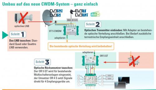 Polytron_optisches_CWDM-System_Umbau-von-optitschem-LNB.JPG