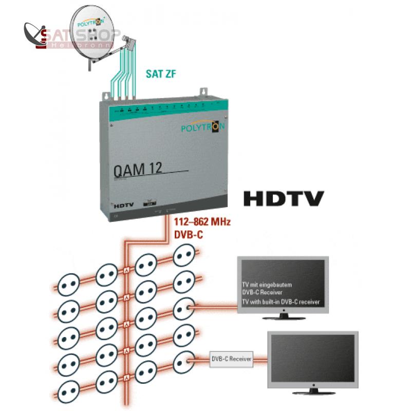 KopfPolyQAM12_Kopfstation-POLYTRON-QAM-12-fuer-12-Transponder-DVB-S-S2-Umsetzung-QPSK-QAM-auf-DVB-C_b2.png
