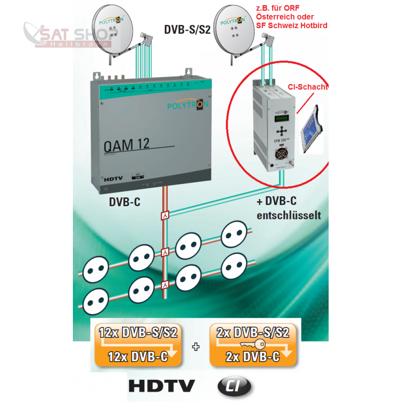 KOPFPOLYSPM200digiCI_POLYTRON-SPM-200-digi-incl-2x-SPM-S2C-2-Pay-TV-Transponder-DVB-S-S2-Twin_b3.png