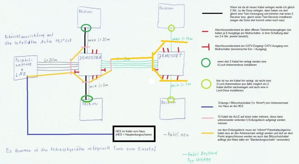 Frage zur Umsetzung meiner Planung (Multischalter Kaskade ...