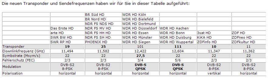 TransponderbelegungARD_ZDF-HDTV_5-2012.PNG
