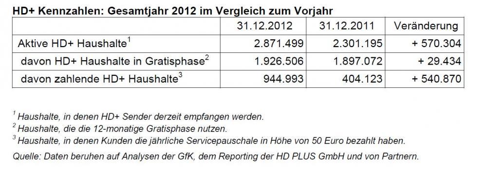 HD_Plus_Kennzahlen_Geschäftsjahr2012.JPG