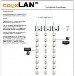 Coaxlan-Internet im Hotel