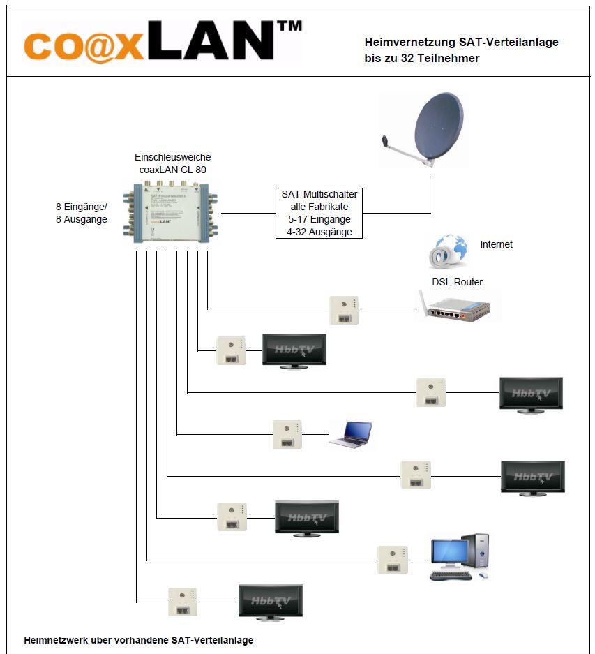 Coaxlan_Hausgemeinschaft SAT-Verteilanlage mit 2 oder mehr Internetanbietern.JPG