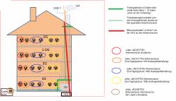 Antennendosen Auswahl Unicable-Anlage Jultec JAD-Dosen + Legacy-Strang + Erdung