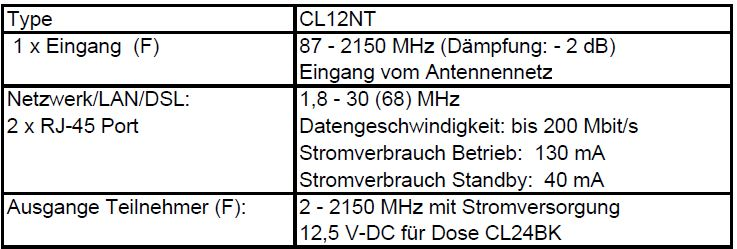 CoaxLAN_CL12NT_technische-Daten.JPG