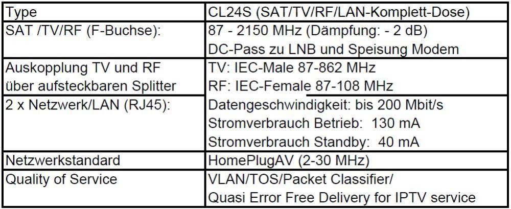 CoaxLAN_CL24S_Antennendose_technische-Daten.JPG