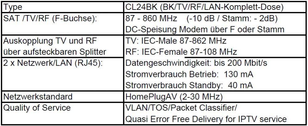 CoaxLAN_CL24BK_Antennendose_technische-Daten.JPG