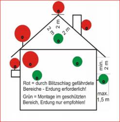 DIN EN 60728-11 (VDE 0855-1) Erdungsvorschriften Abstände<br />(nach Praxis IT Handwerk von Heinz A. Kleiske /  geerdet werden (nach Praxis IT Handwerk von Heinz A. Kleiske / http://www.kleiske-it.de/fachartikel.html )