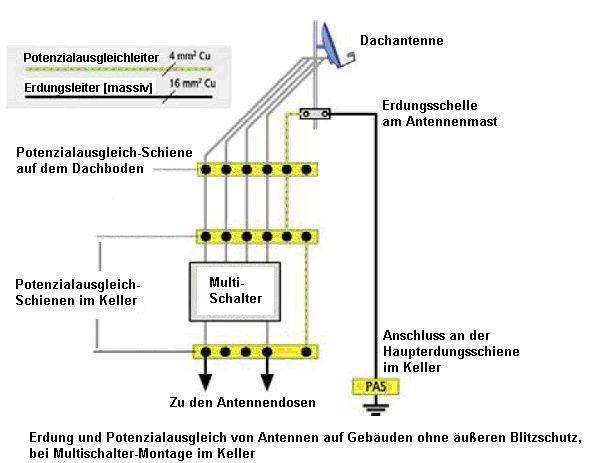 Erdung Satellitenanlage / Antennenmast + Potentialausgleich ...