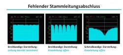 Fehlender_Stammabschluss-Endwiderstand_terminiert_kurz.jpg