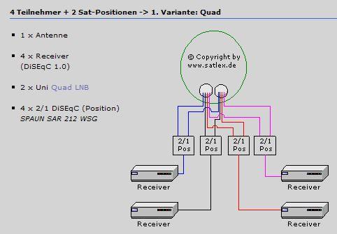 Satlex_2-Satpositionen_4-Tuner.JPG