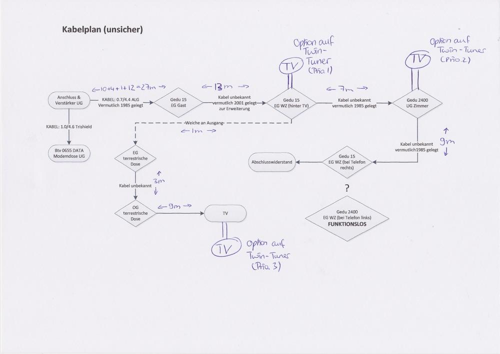 Sat-Einkabel_Unicable_Umbau_Kabelplan_v2.jpg