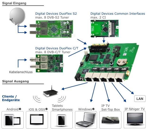 DigitalDevices_Netzwerk_TV-Tuner_NetRack_Anschlussschema.JPG