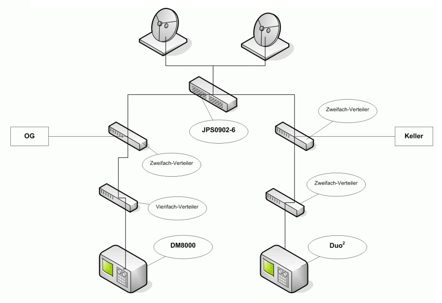 SAT-Anlage_JPS0902-6_Dreambox8000_VU-PlusDuo2.jpg