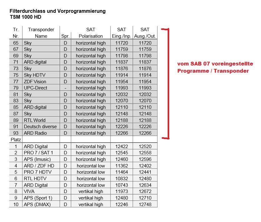 Polytron TSM-1000 Update auf neue Transponder/Programme - Satanlagen ...