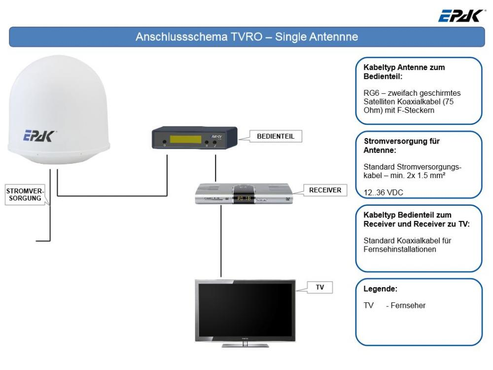 EPAK-Anschlussschema_Single-LNB.JPG
