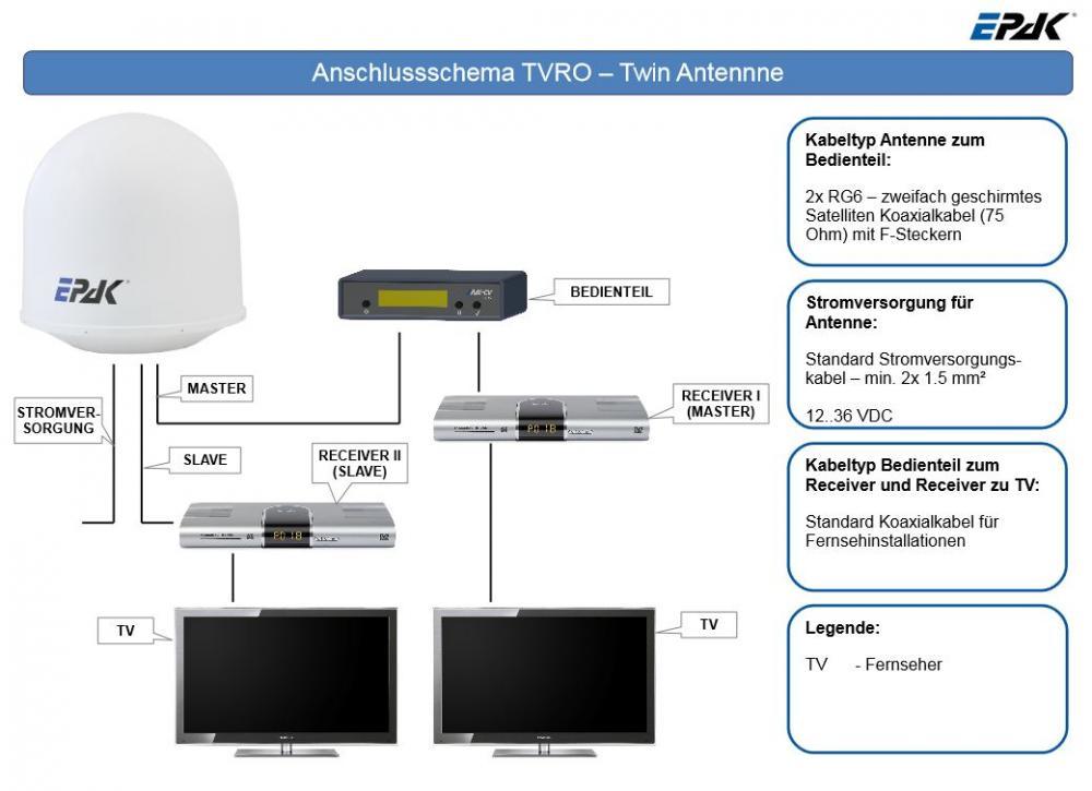 EPAK-Anschlussschema_Twin-LNB.JPG