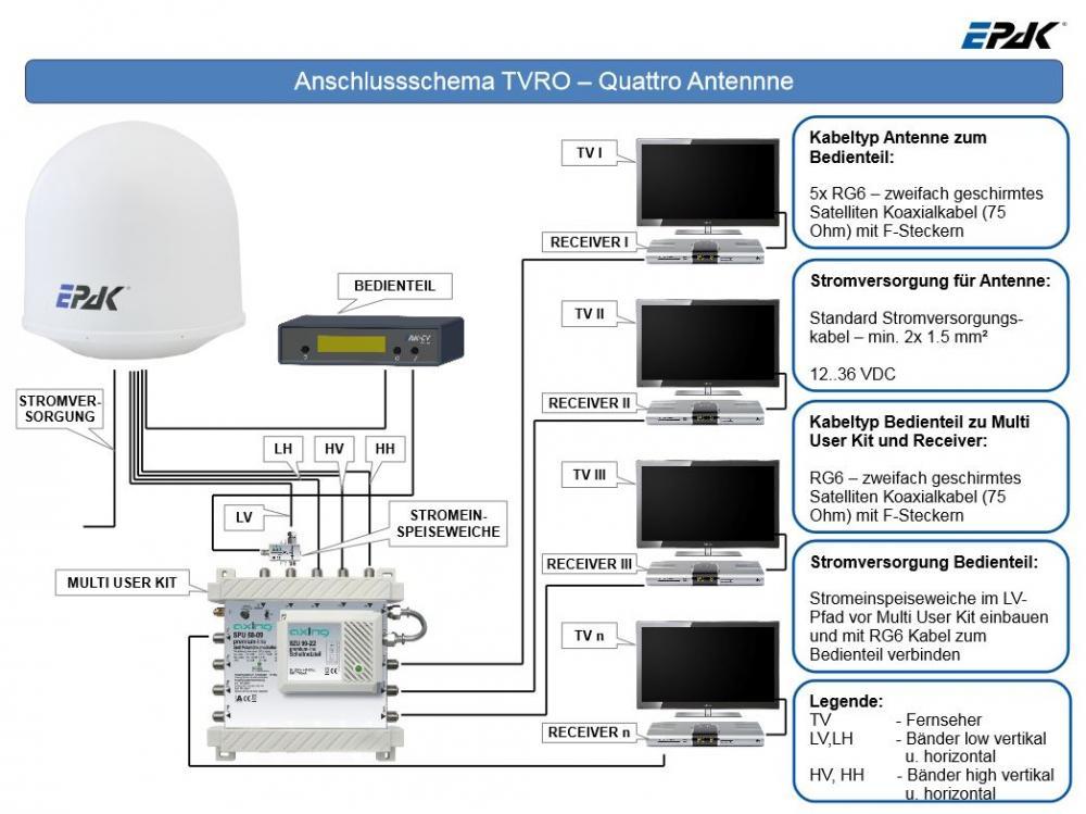 EPAK-Anschlussschema_Quattro-LNB.JPG