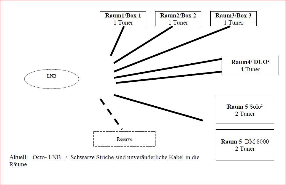 Planung_Satanlage_von-Octo-LNB-zu-Multischalter_mit_VU-Plus_und_Dreambox_Unicable.JPG