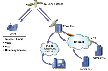 EPAK-VSAT-Kommunikation_KU-Band.jpeg