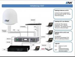 EPAK-Anschlussschema_VSAT-SatCom-Antennen.JPG