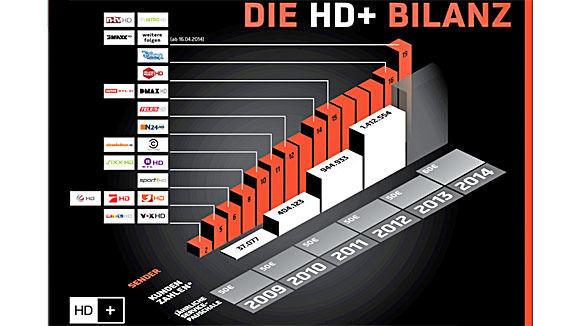 HD-Plus_Bilanz2014_Zahlen.jpg