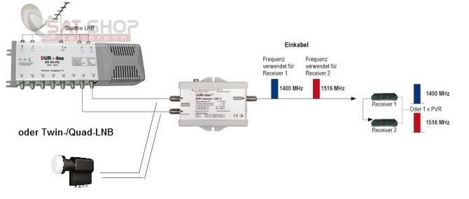EK-UCP2_Dur-Line-Einkabelumsetzer-UCP-2-2-Teilnehmer-an-einem-Koaxkabel-Unicable-Router_b2.jpg