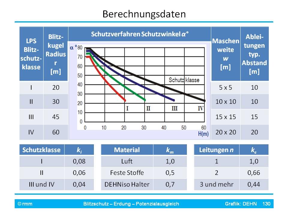 IEC 62305-3 Formeln.jpg
