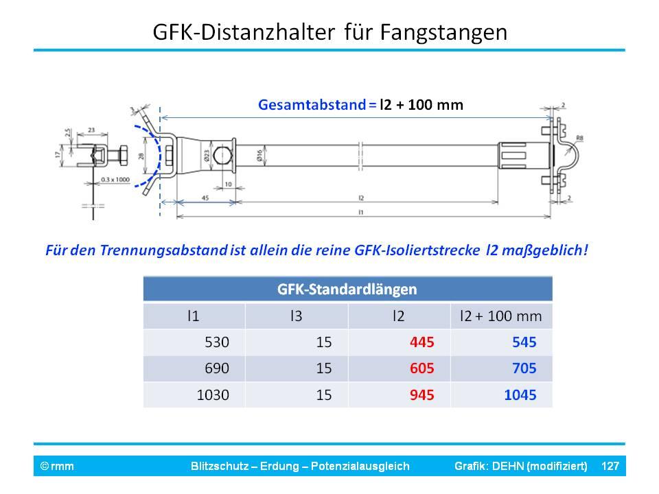 IEC 62305-3 TA GFK-Stangen.jpg