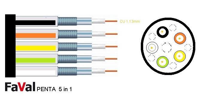 FaVal_Penta_5in1_Koaxkabel-5fach_Detail.JPG