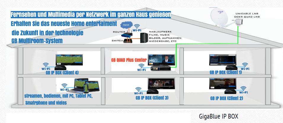 GigaBlue_IP-Box_6_Einsatzbeispiele.JPG