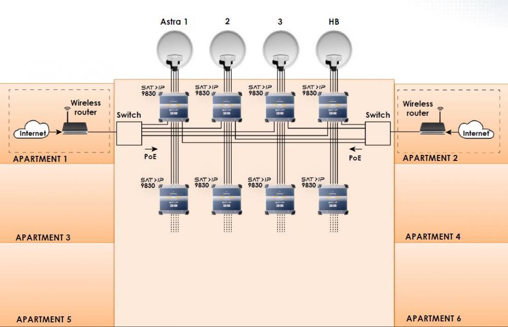 Johansson_REF9830_Sat-IP-Multischalter_Anwendungsbeispiele3.JPG