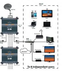 Johansson_REF9830_Sat-IP-Multischalter_Anwendungsbeispiele5.JPG