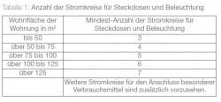 DIN_18015-2_2010-11_neue Anforderungen an die Mindestausstattung elektrischer Anlagen in Wohngebäuden_Tabelle1_Anzahl der Stromkreise für Steckdosen und Beleuchtung.JPG